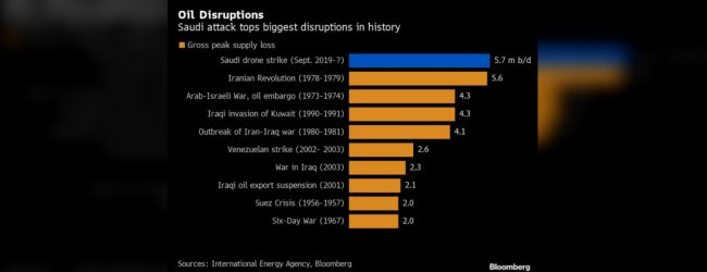 Analyst fears disruption of Saudi oil supply could bring 'dire' consequences
