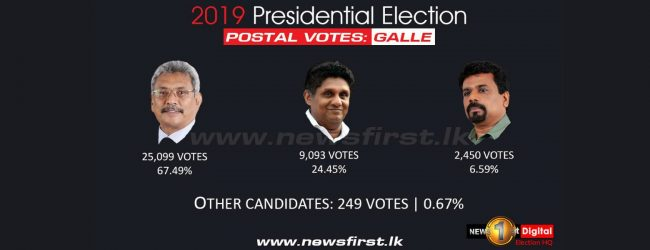 First postal voting results issued