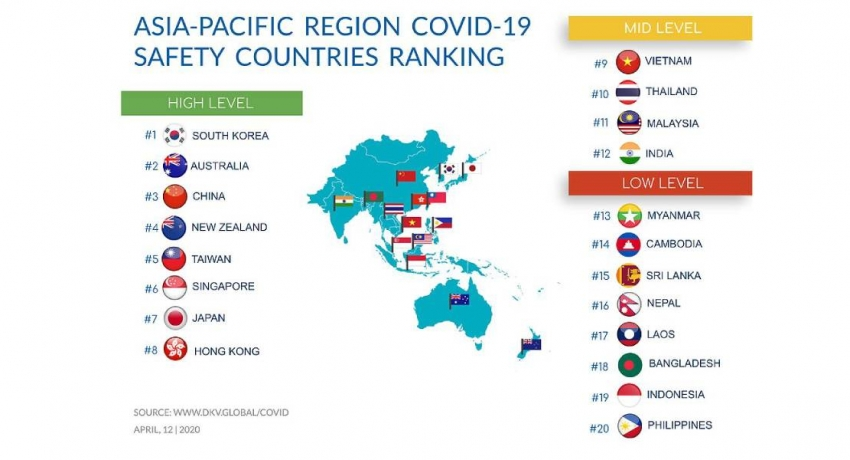 Sri Lanka ranked 16th among high risk countries for COVID – 19