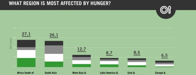 Sri Lanka ranks 65 in Global Hunger Index