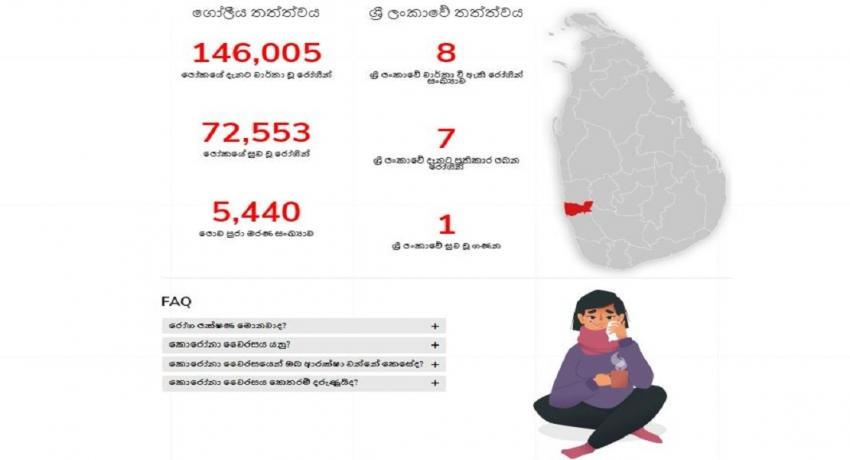 கொரோனா வைரஸ் தொடர்பான தகவல்களுக்கு புதிய இணையத்தளம் அறிமுகம்